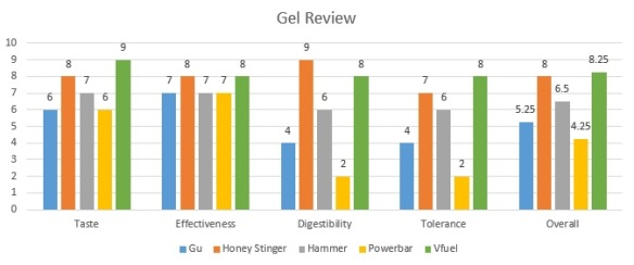 Gel Review