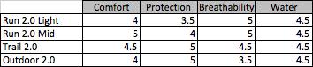 Injinji Sock Ratings Summer 2014 Matrix