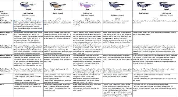 Gargoyles Product Review Chart v2